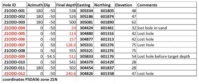Table 3: Summary of drill locations, hole azimuth, dip and status